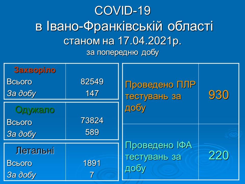 Оперативна інформація про поширення коронавірусної інфекції COVID-19 в Івано-Франківській області