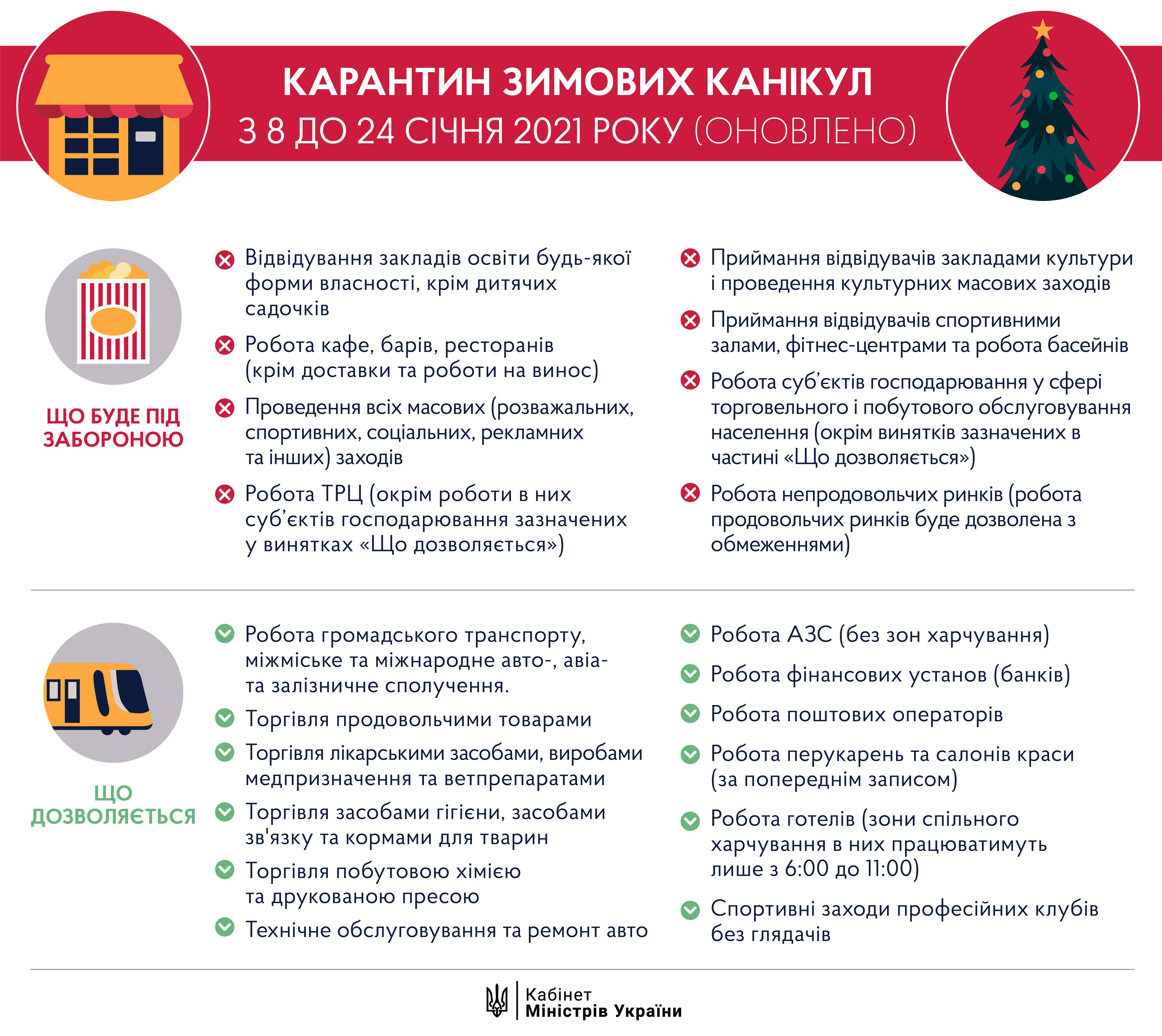 З 8 до 24 січня включно 2021 року в Україні діятимуть посилені карантинні обмеження.